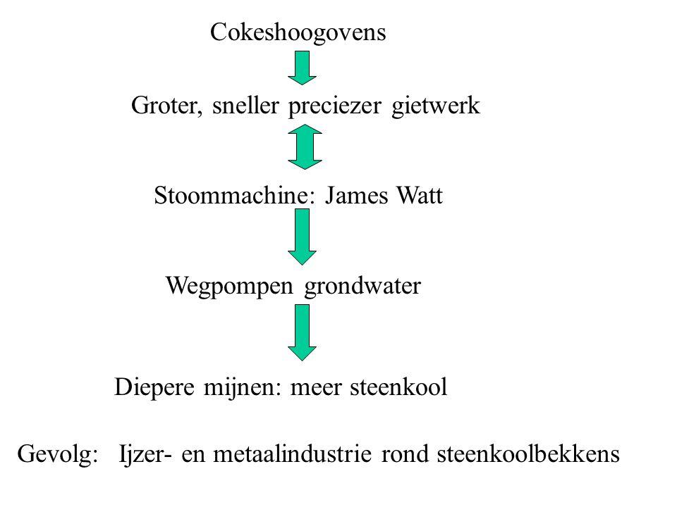 Cokeshoogovens Groter, sneller preciezer gietwerk Stoommachine: James Watt Wegpompen grondwater Diepere mijnen: meer steenkool Gevolg:Ijzer- en metaal