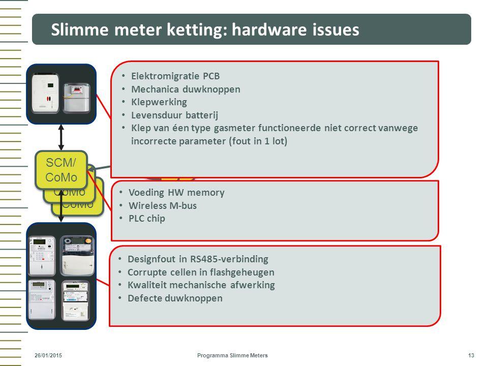 Designfout in RS485-verbinding Corrupte cellen in flashgeheugen Kwaliteit mechanische afwerking Defecte duwknoppen SCM/ CoMo Slimme meter ketting: har