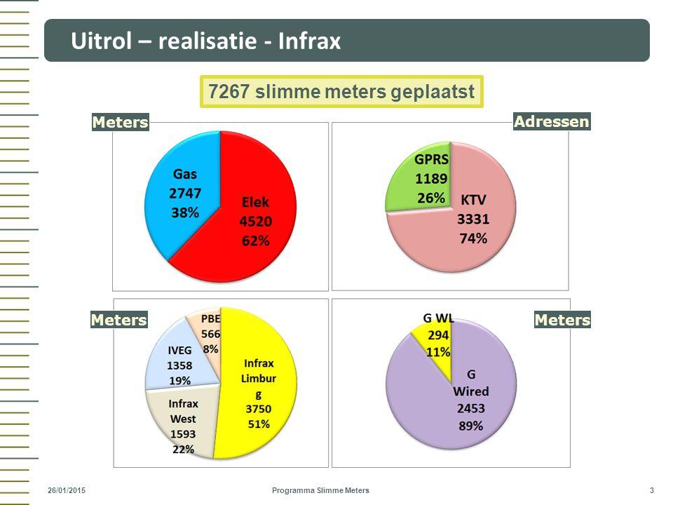 Uitrol – realisatie - Infrax Programma Slimme Meters 3 26/01/2015 Meters Adressen 7267 slimme meters geplaatst