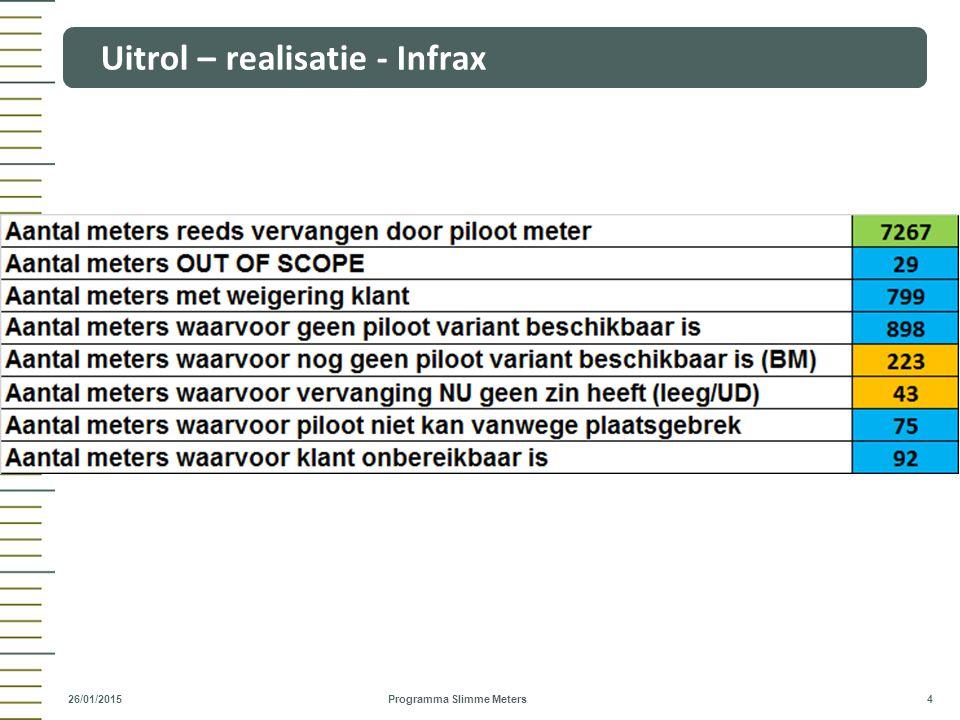 Uitrol – realisatie - Infrax Programma Slimme Meters 4 26/01/2015