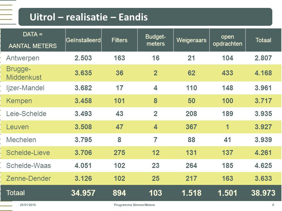 Uitrol – realisatie – Eandis Programma Slimme Meters 6 26/01/2015 DATA = GeïnstalleerdFilters Budget- meters Weigeraars open opdrachten Totaal AANTAL