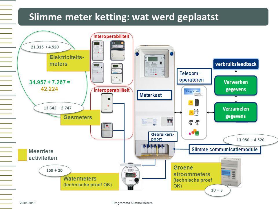 Focus leveranciers  Werken op bewustwording van de klant  Ontwikkelen en aanbieden energie diensten (rol ESCO)  Vraag naar data uit gebruikerspoort voor onmiddellijke acties om klantenverbruik te optimaliseren –Real time verbruiksdata (minuutwaarden) met timestamp –Gebruik internationale standaard : HAN-poort (met voeding?)  = SPOC voor het geven van verbruiksfeedback (rol DNB is beperkt tot ondersteuning) Geen focus op KT  Wijzigingen TOU  Commercieel prepayment Vaststelling  De Slimme Meter wordt gezien als een fundamenteel onderdeel van de nieuwe marktwerking  Leveranciers zijn vragende partij om Slimme Meter op aanvraag mogelijk te maken (extra diensten door meetdata HAN-poort) Bilaterale overleg DNB - Leveranciers 38 26/01/2015 Programma Slimme Meters