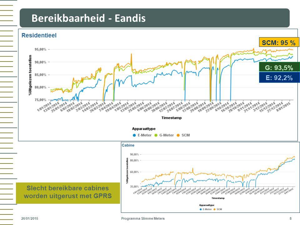 Bereikbaarheid - Eandis Programma Slimme Meters 8 26/01/2015 SCM: 95 % G: 93,5% E: 92,2% Slecht bereikbare cabines worden uitgerust met GPRS