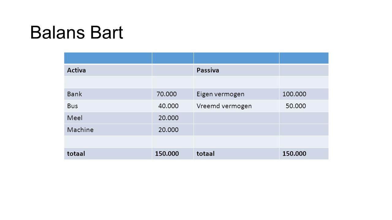 Balans Bart ActivaPassiva Bank 70.000Eigen vermogen100.000 Bus 40.000Vreemd vermogen 50.000 Meel 20.000 Machine 20.000 totaal150.000totaal150.000