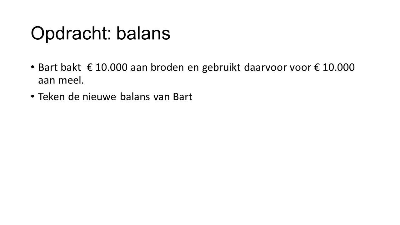 Opdracht: balans Bart bakt € 10.000 aan broden en gebruikt daarvoor voor € 10.000 aan meel. Teken de nieuwe balans van Bart