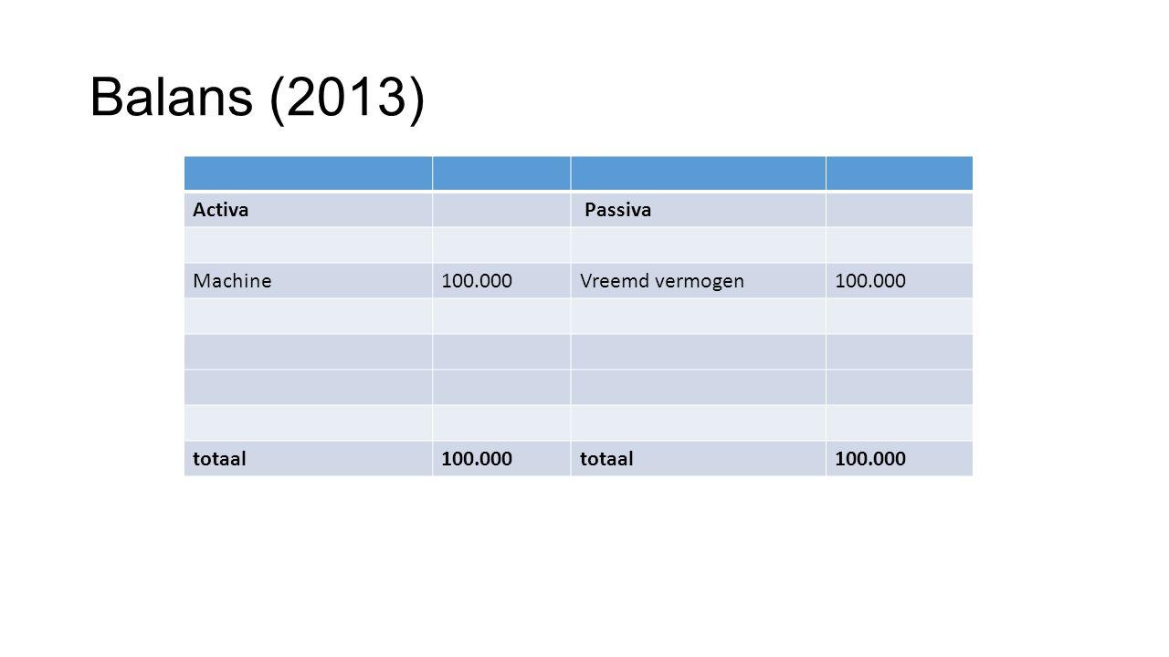 Balans (2013) Activa Passiva Machine100.000Vreemd vermogen100.000 totaal100.000totaal100.000