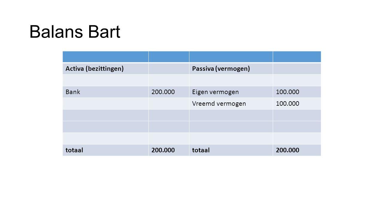 Opdracht: balans Bart koopt een bedrijfsbus voor € 40.000 Hij betaalt met het geld dat op zijn bankrekening staat.