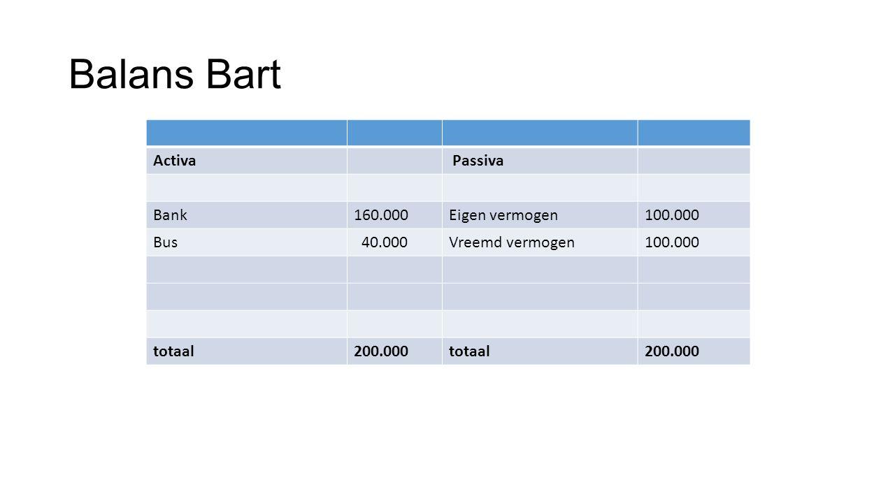 Balans Bart Activa Passiva Bank160.000Eigen vermogen100.000 Bus 40.000Vreemd vermogen100.000 totaal200.000totaal200.000