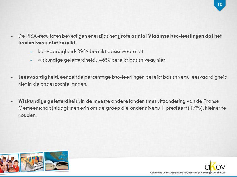 10 -De PISA-resultaten bevestigen enerzijds het grote aantal Vlaamse bso-leerlingen dat het basisniveau niet bereikt: -leesvaardigheid: 39% bereikt ba