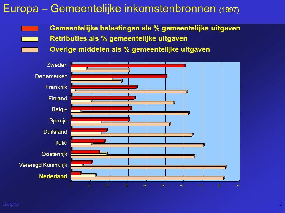 Kogels2 Europa – Gemeentelijke inkomstenbronnen (1997) Gemeentelijke belastingen als % gemeentelijke uitgaven Retributies als % gemeentelijke uitgaven Overige middelen als % gemeentelijke uitgaven