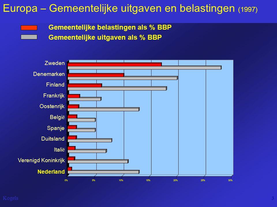Kogels3 Europa – Gemeentelijke uitgaven en belastingen (1997) Gemeentelijke belastingen als % BBP Belgi ë 0%5%10%15%20%25%30% Nederland Verenigd Koninkrijk Itali ë Duitsland Spanje Oostenrijk Frankrijk Finland Denemarken Zweden Gemeentelijke uitgaven als % BBP