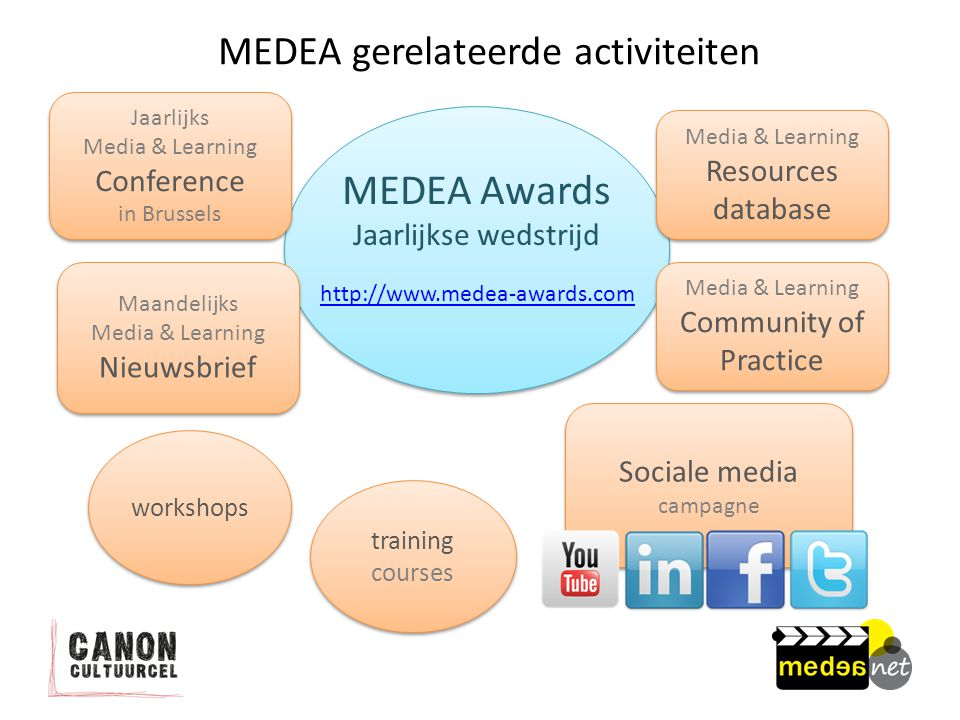 MEDEA gerelateerde activiteiten MEDEA Awards Jaarlijkse wedstrijd Maandelijks Media & Learning Nieuwsbrief Maandelijks Media & Learning Nieuwsbrief Media & Learning Community of Practice Media & Learning Community of Practice Jaarlijks Media & Learning Conference in Brussels Jaarlijks Media & Learning Conference in Brussels Media & Learning Resources database Media & Learning Resources database workshops training courses Sociale media campagne http://www.medea-awards.com