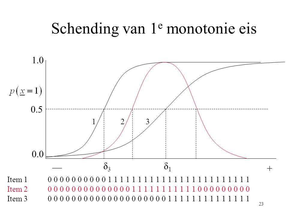 23 Schending van 1 e monotonie eis — + 1.0 0.0 0.5 δ1δ1 δ3δ3 Item 1 0 0 0 0 0 0 0 0 0 0 1 1 1 1 1 1 1 1 1 1 1 1 1 1 1 1 1 1 1 1 1 1 1 1 Item 2 0 0 0 0