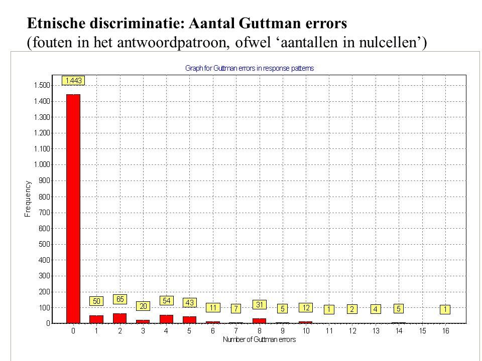 35 Etnische discriminatie: Aantal Guttman errors (fouten in het antwoordpatroon, ofwel 'aantallen in nulcellen')