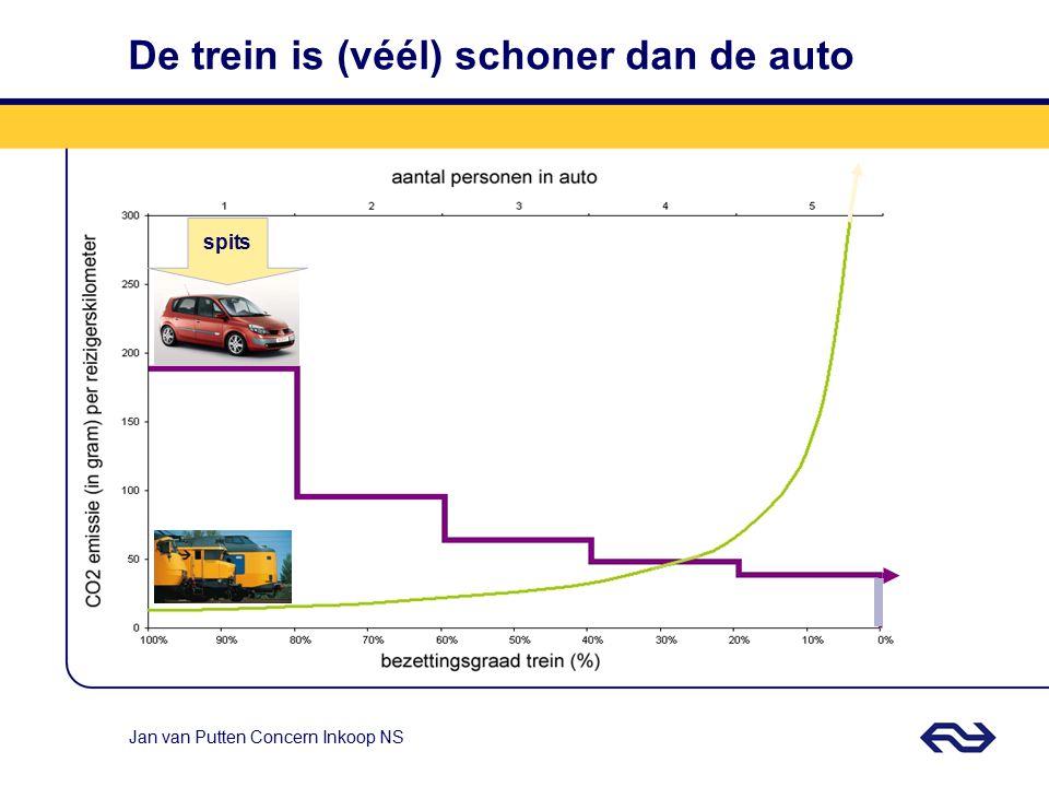 Jan van Putten Concern Inkoop NS NS is maatschappelijk onmisbaar 51% 49% 60% 52% 68% 59% AUTOTREIN