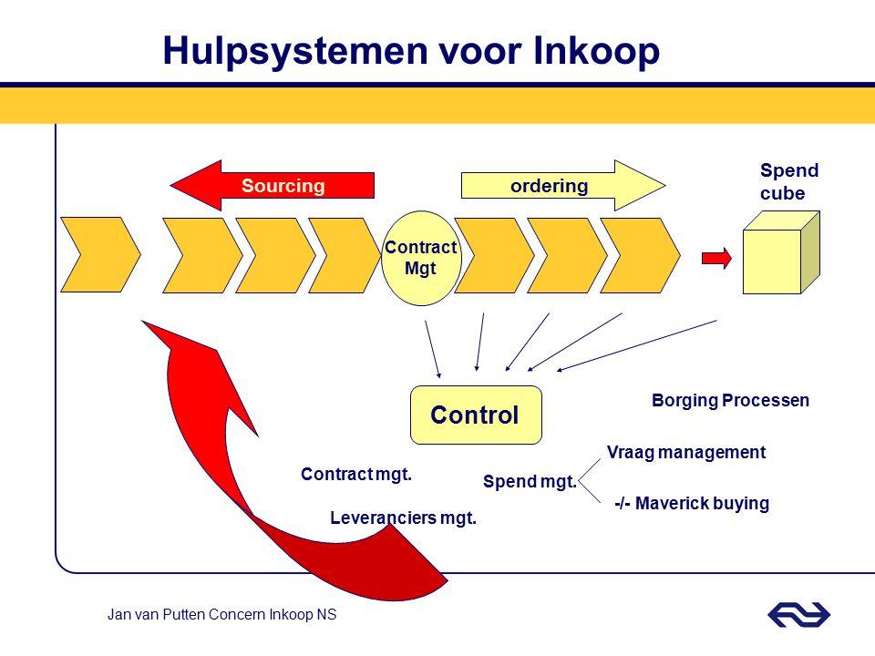 Jan van Putten Concern Inkoop NS Specifceren Selecteren Contracteren Bestellen Bewaken Betalen/ en meten Initieel inkoopprocesOperationeel inkoopproce