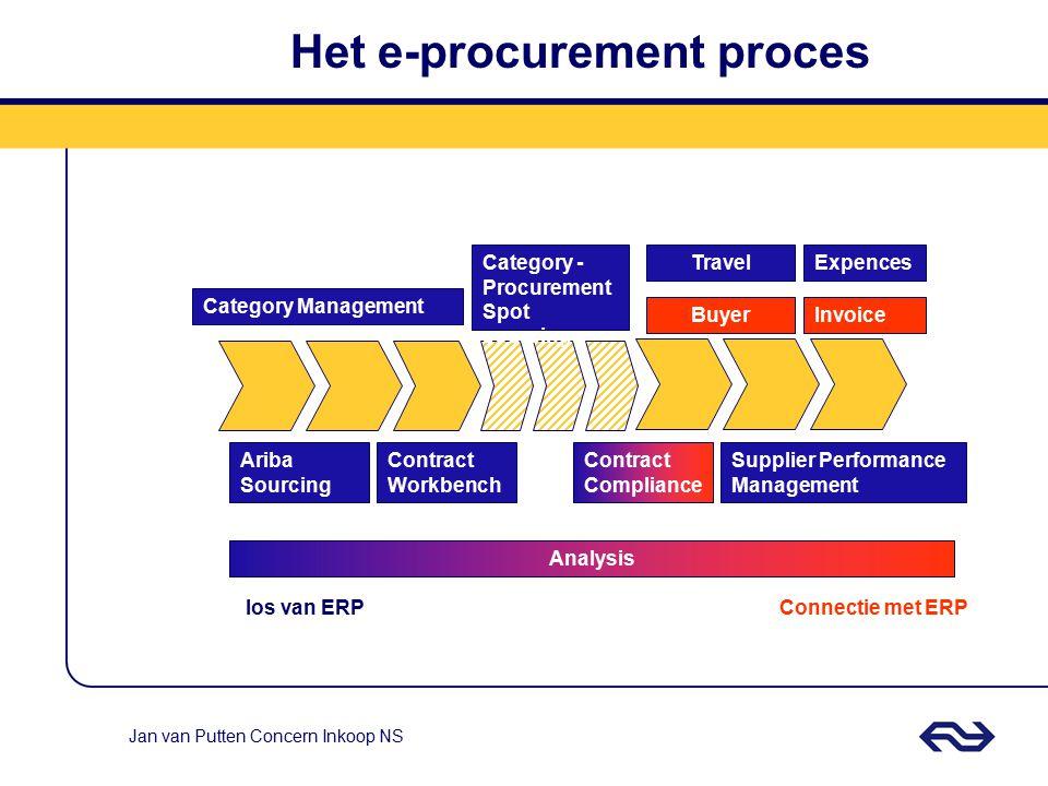 Jan van Putten Concern Inkoop NS Contract Mgt ordering Leveranciers mgt. Contract mgt. Spend mgt. Vraag management -/- Maverick buying Borging Process