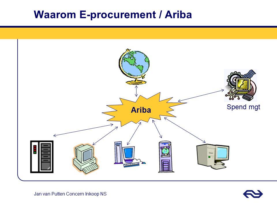 Jan van Putten Concern Inkoop NS Het e-procurement proces Analysis Category Management Contract Workbench Invoice Category - Procurement Spot sourcing