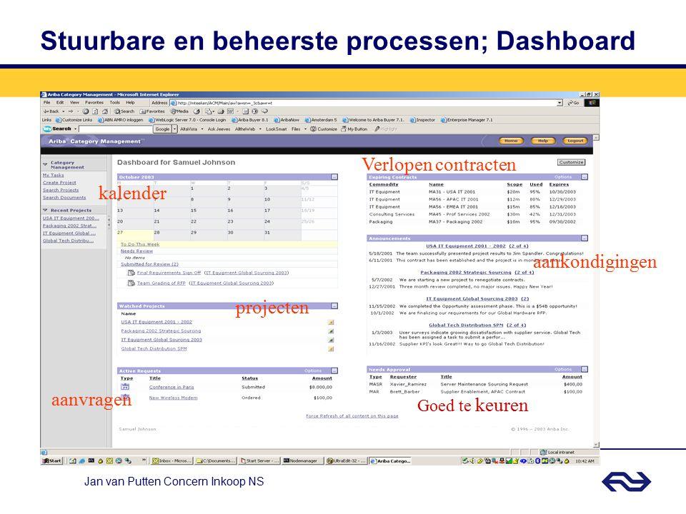 Jan van Putten Concern Inkoop NS Waarom E-procurement / Ariba Ariba Spend mgt