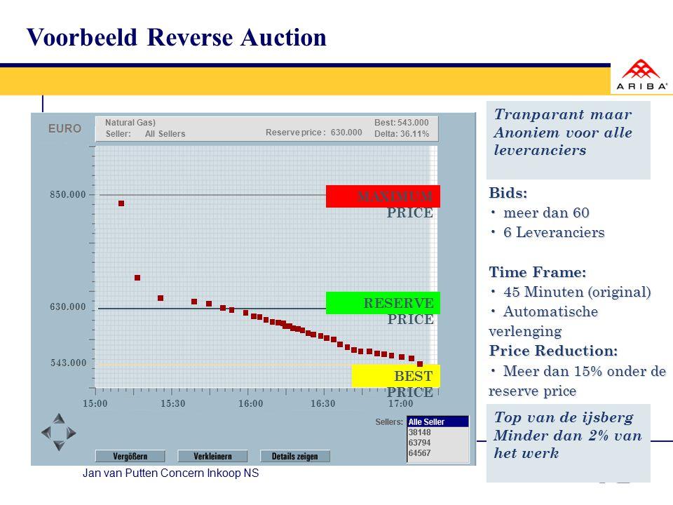 Jan van Putten Concern Inkoop NS Markt Analyse Onderhand el strategie e- auction Live(Test) Resultaat analyse Reporting Meeting e-RFIe-RFQ besluit Kic