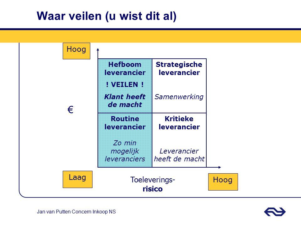 Jan van Putten Concern Inkoop NS Natural Gas) Seller: All Sellers Reserve price : 630.000 Best: 543.000 Delta: 36.11% EURO 15:0015:3016:0016:3017:00 8