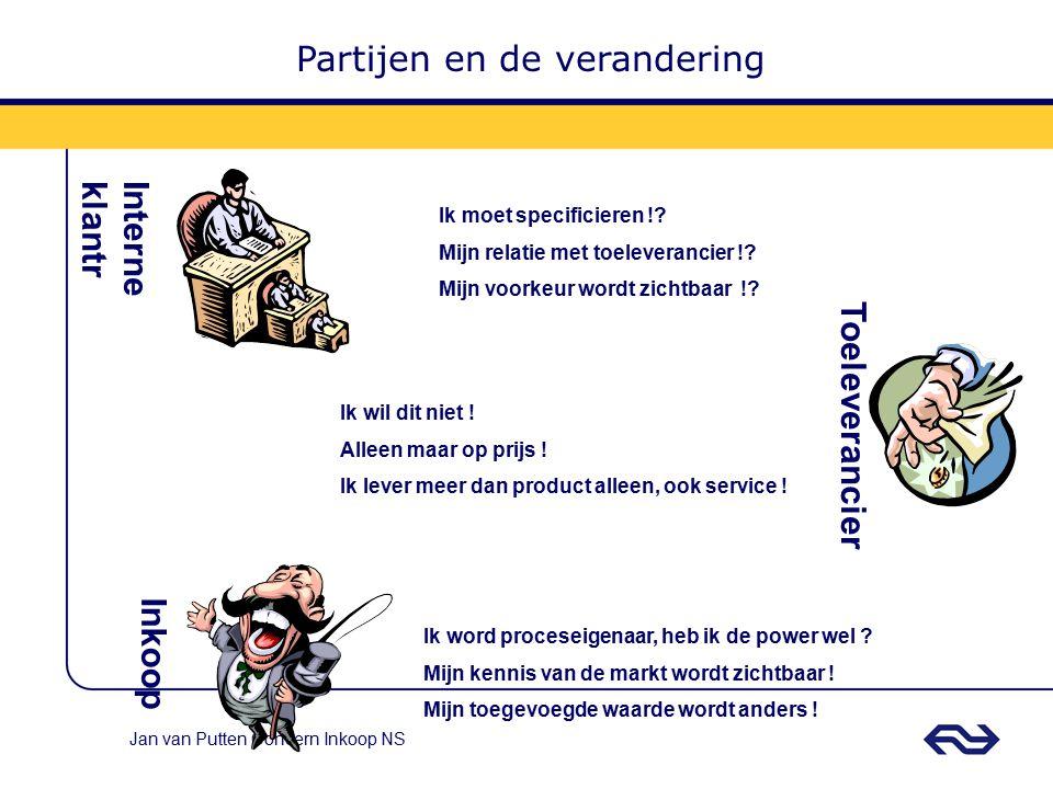 Jan van Putten Concern Inkoop NS 1.Kies de goede markt en wees realistisch 2.Meen het als u het doet (Gebruik de veiling niet alleen om marktkennis op