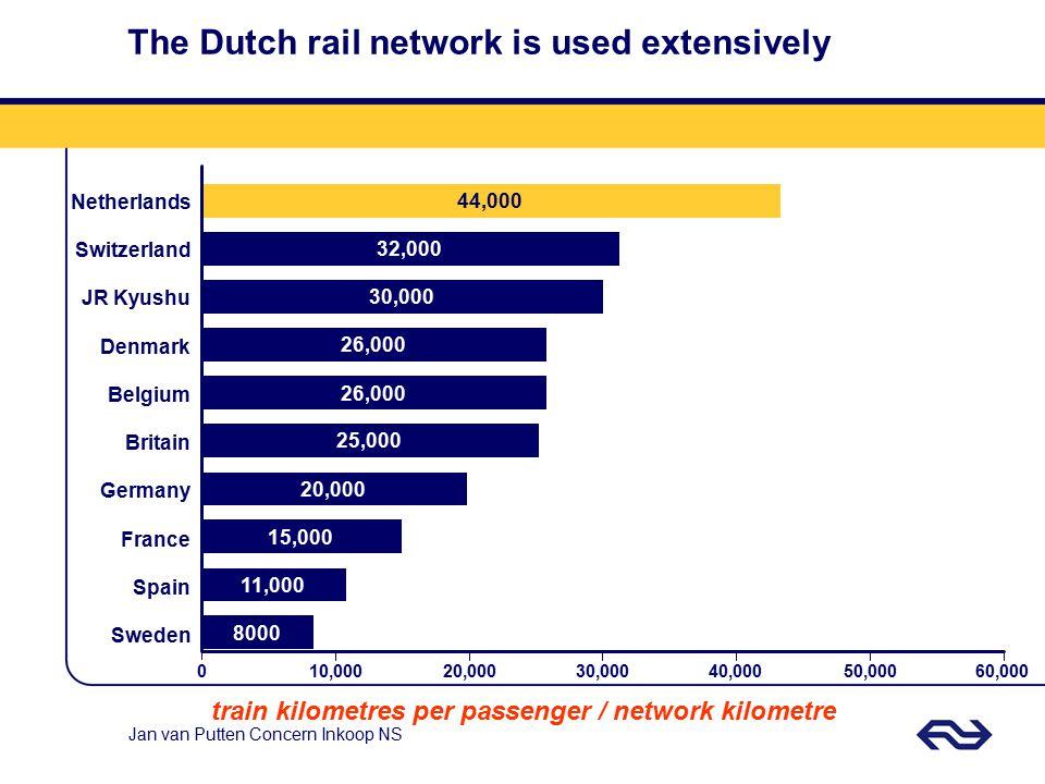 Jan van Putten Concern Inkoop NS The Dutch rail network is used extensively train kilometres per passenger / network kilometre 010,00020,00030,00040,00050,00060,000 44,000 32,000 30,000 26,000 25,000 20,000 15,000 11,000 8000 Netherlands Switzerland JR Kyushu Denmark Belgium Britain Germany France Spain Sweden