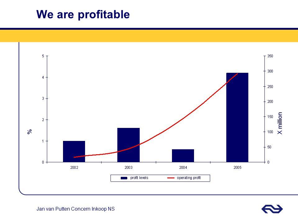 Jan van Putten Concern Inkoop NS We are profitable %X million