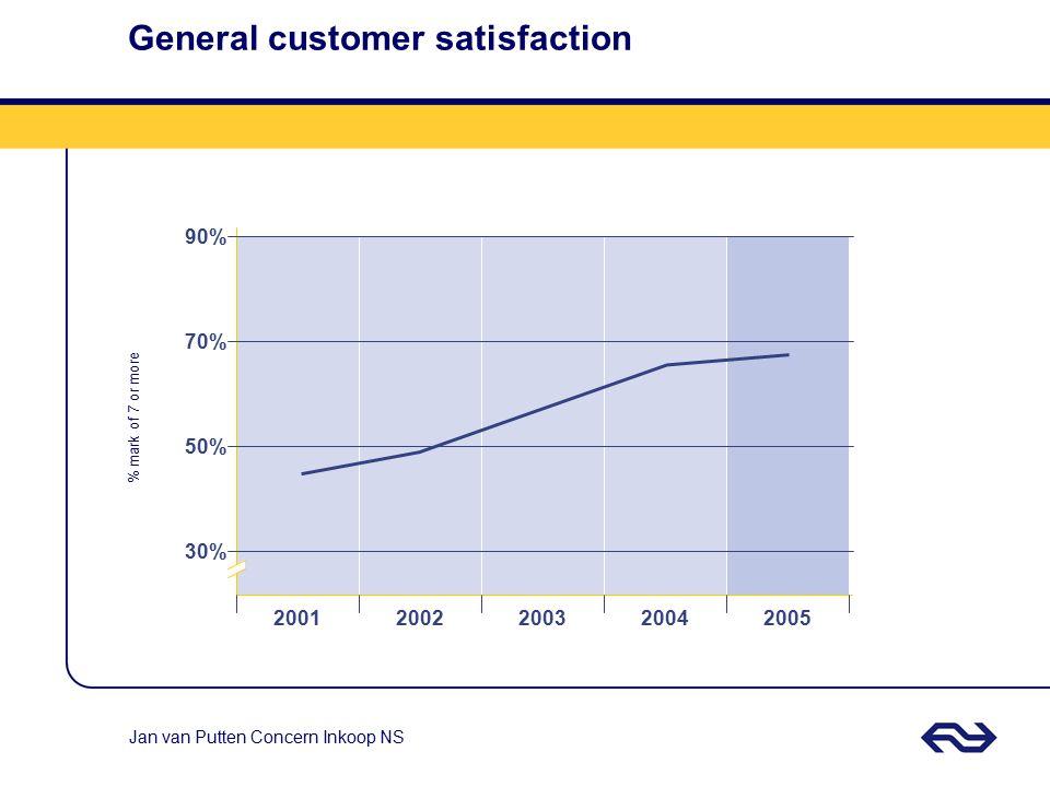 Jan van Putten Concern Inkoop NS General customer satisfaction 20012002200320042005 30% 50% 70% 90% % mark of 7 or more
