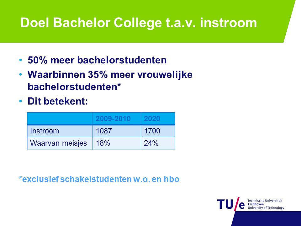 Doel Bachelor College t.a.v. instroom 50% meer bachelorstudenten Waarbinnen 35% meer vrouwelijke bachelorstudenten* Dit betekent: *exclusief schakelst