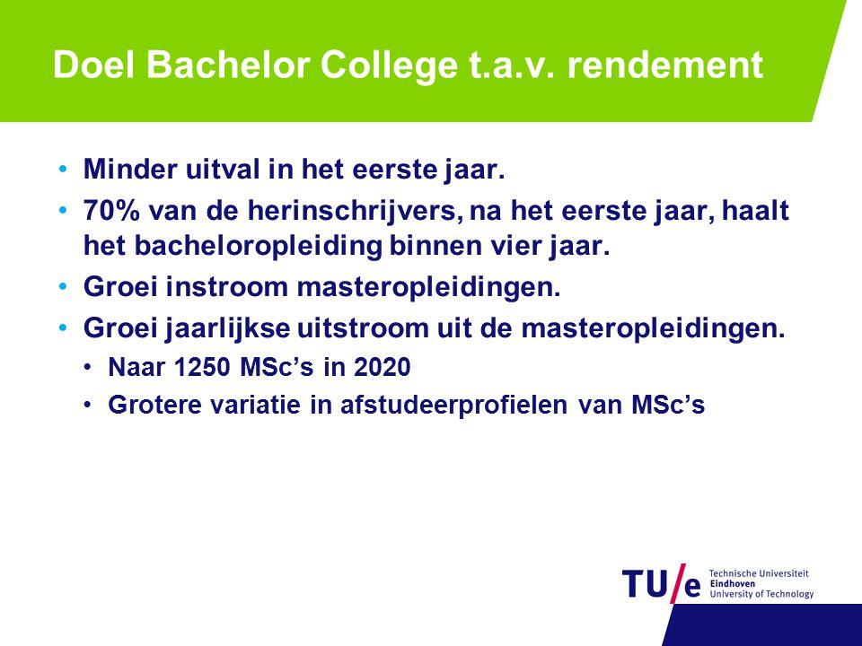 Doel Bachelor College t.a.v. rendement Minder uitval in het eerste jaar. 70% van de herinschrijvers, na het eerste jaar, haalt het bacheloropleiding b