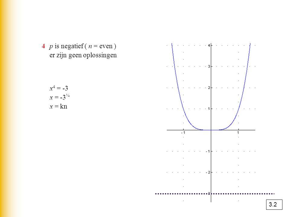 4p is negatief ( n = even ) er zijn geen oplossingen x 4 = -3 x = -3 ¼ x = kn 3.2
