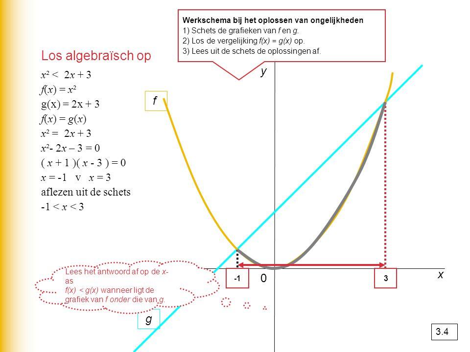 y 3 f g x² < 2x + 3 f(x) = x² g(x) = 2x + 3 f(x) = g(x) x² = 2x + 3 x²- 2x – 3 = 0 ( x + 1 )( x - 3 ) = 0 x = -1 v x = 3 aflezen uit de schets -1 < x