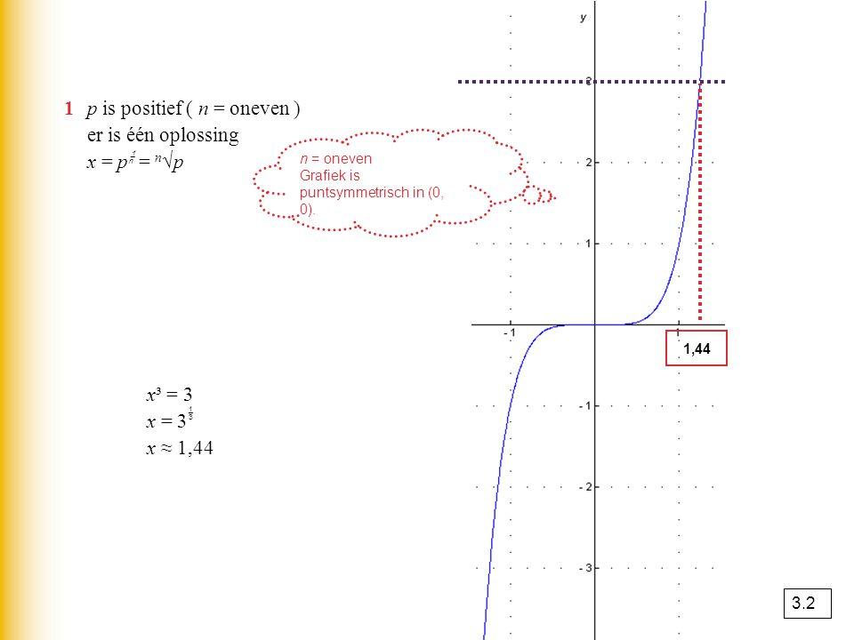 x³ = 3 x = 3  x ≈ 1,44 1p is positief ( n = oneven ) er is één oplossing x = p  = n √p 1,44 n = oneven Grafiek is puntsymmetrisch in (0, 0). 3.2