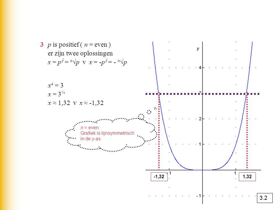 3p is positief ( n = even ) er zijn twee oplossingen x = p  = n √p v x = -p  = - n √p x 4 = 3 x = 3 ¼ x ≈ 1,32 v x ≈ -1,32 -1,321,32 n = even Grafiek is lijnsymmetrisch in de y-as.