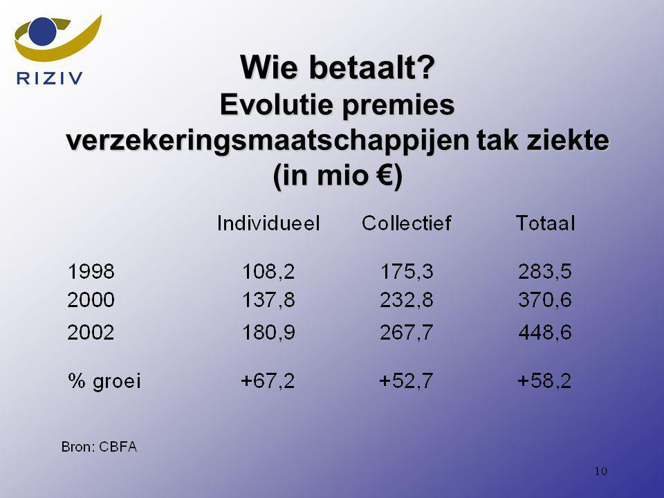 10 Wie betaalt Evolutie premies verzekeringsmaatschappijen tak ziekte (in mio €)