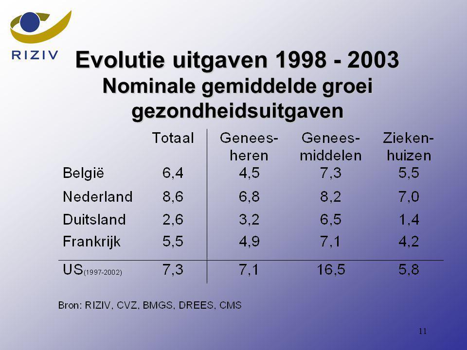 11 Evolutie uitgaven 1998 - 2003 Nominale gemiddelde groei gezondheidsuitgaven