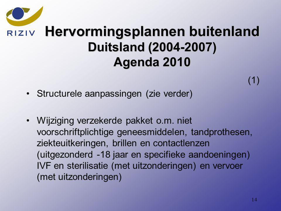 14 Hervormingsplannen buitenland Duitsland (2004-2007) Agenda 2010 (1) Structurele aanpassingen (zie verder) Wijziging verzekerde pakket o.m.