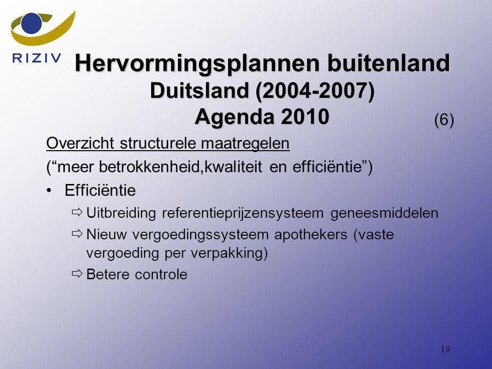 19 Hervormingsplannen buitenland Duitsland (2004-2007) Agenda 2010 (6) Overzicht structurele maatregelen ( meer betrokkenheid,kwaliteit en efficiëntie ) Efficiëntie  Uitbreiding referentieprijzensysteem geneesmiddelen  Nieuw vergoedingssysteem apothekers (vaste vergoeding per verpakking)  Betere controle