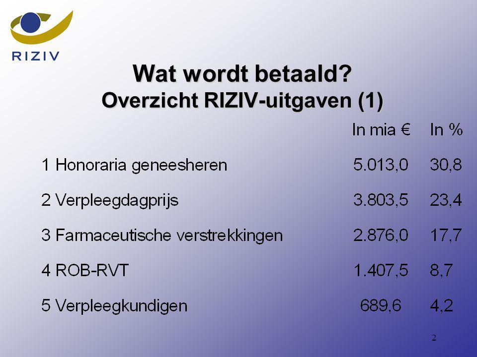2 Wat wordt betaald Overzicht RIZIV-uitgaven (1)