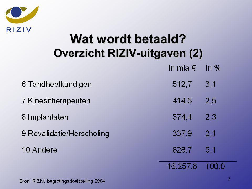 3 Wat wordt betaald Overzicht RIZIV-uitgaven (2)