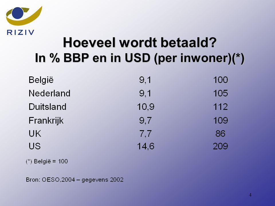 4 Hoeveel wordt betaald In % BBP en in USD (per inwoner)(*)
