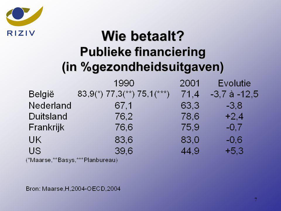 7 Wie betaalt Publieke financiering (in %gezondheidsuitgaven)
