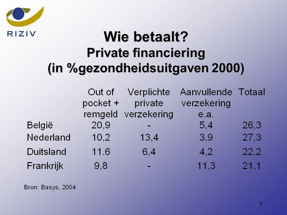 8 Wie betaalt Private financiering (in %gezondheidsuitgaven 2000)