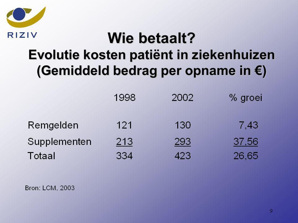 9 Wie betaalt Evolutie kosten patiënt in ziekenhuizen (Gemiddeld bedrag per opname in €)