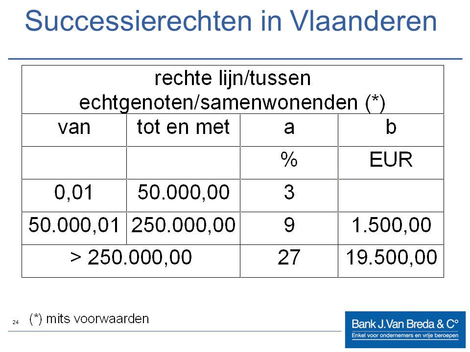 24 Successierechten in Vlaanderen