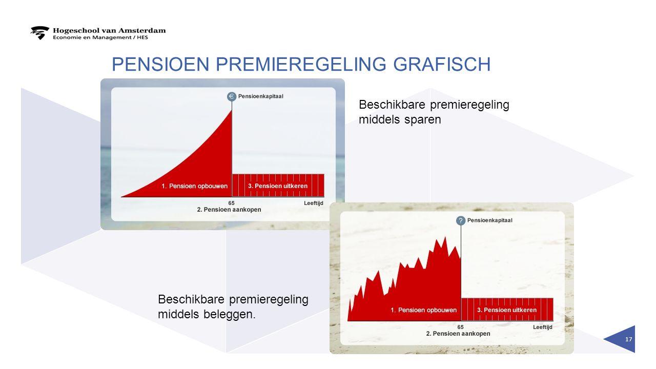 PENSIOEN PREMIEREGELING GRAFISCH 17 Beschikbare premieregeling middels sparen Beschikbare premieregeling middels beleggen.