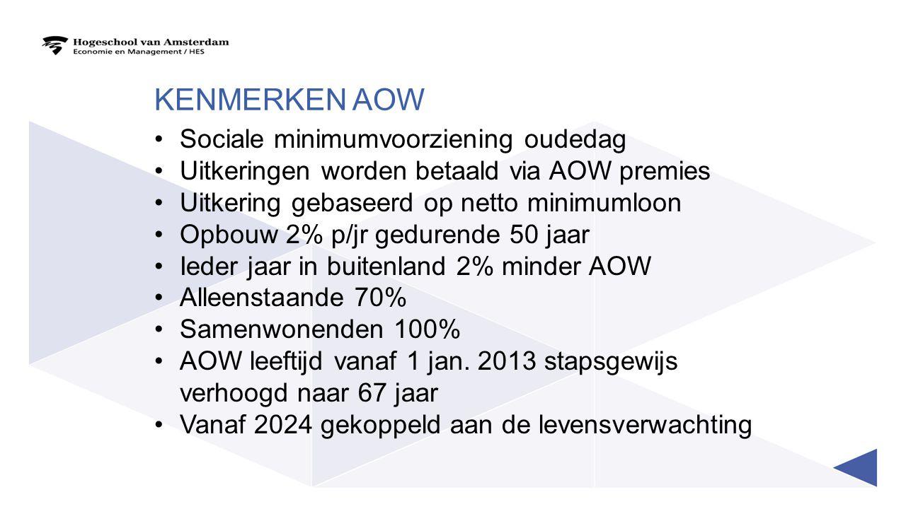 KENMERKEN AOW Sociale minimumvoorziening oudedag Uitkeringen worden betaald via AOW premies Uitkering gebaseerd op netto minimumloon Opbouw 2% p/jr ge