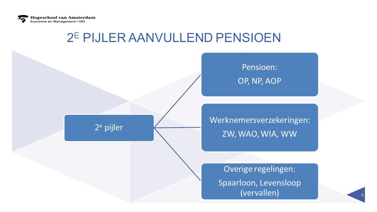 2 E PIJLER AANVULLEND PENSIOEN 2 e pijler Pensioen: OP, NP, AOP Werknemersverzekeringen: ZW, WAO, WIA, WW Overige regelingen: Spaarloon, Levensloop (v