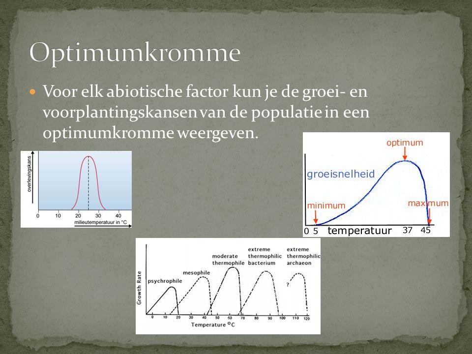 Voor elk abiotische factor kun je de groei- en voorplantingskansen van de populatie in een optimumkromme weergeven.